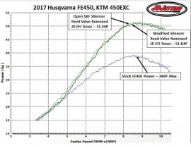 Competition Only Mild Conversion kit for 2020 KTM 350/500 EXC-F/XCF-W & 2020 HUSQVARNA FE350/501/350S/501S MODELS w/ JD Tuner